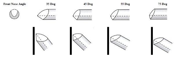 Woodturning gouge angles